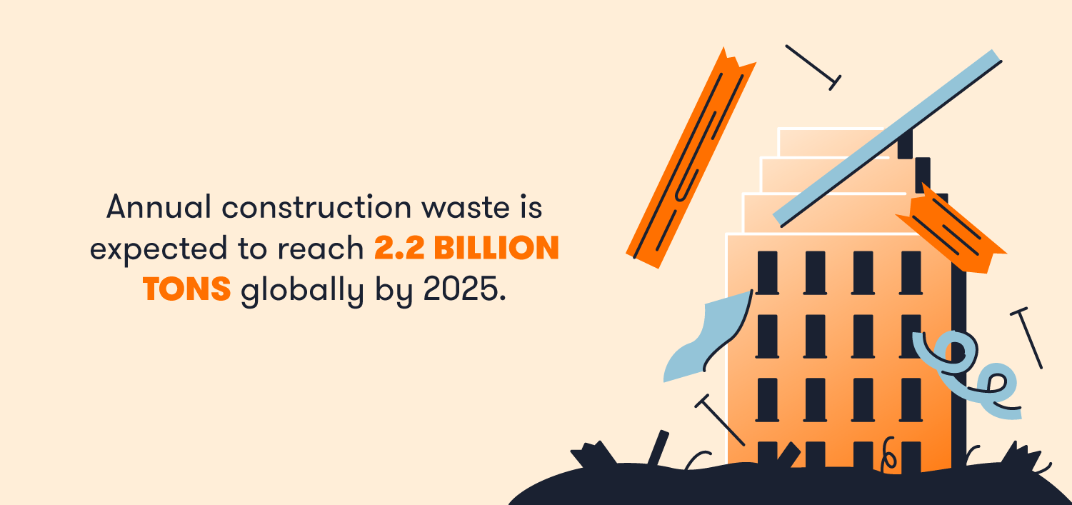 Annual construction waste is expected to reach 2.2 billion tons globally by 2025.