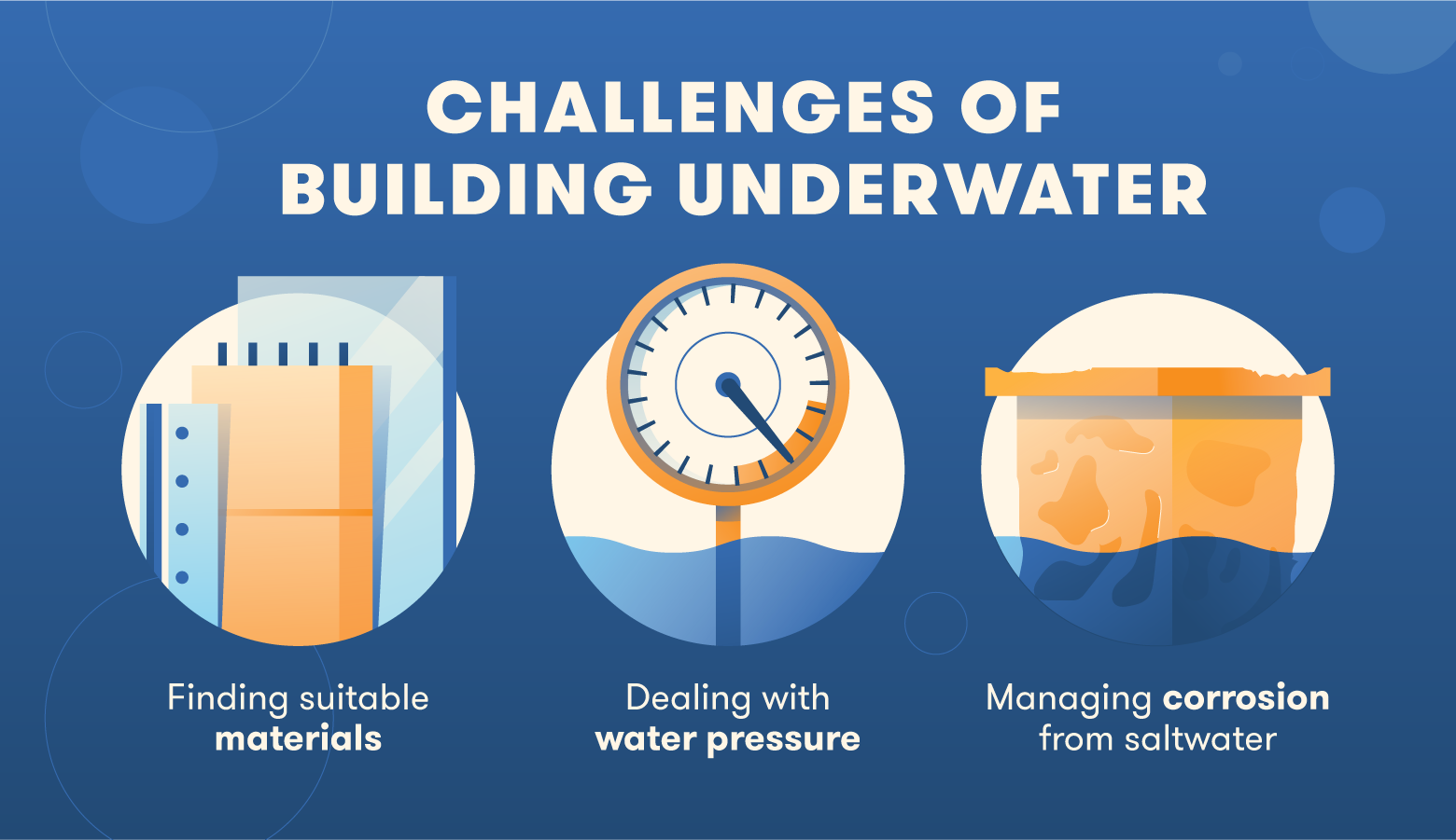 Some of the challenges of building underwater include finding suitable materials, dealing with water pressure, and managing corrosion from seawater.