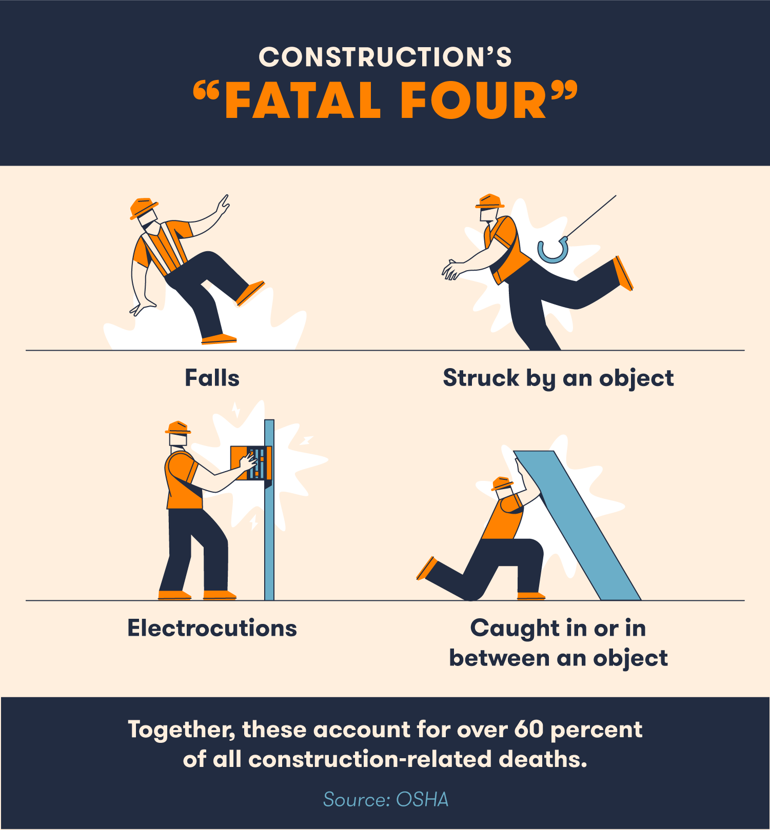 The Fatal Four construction accidents