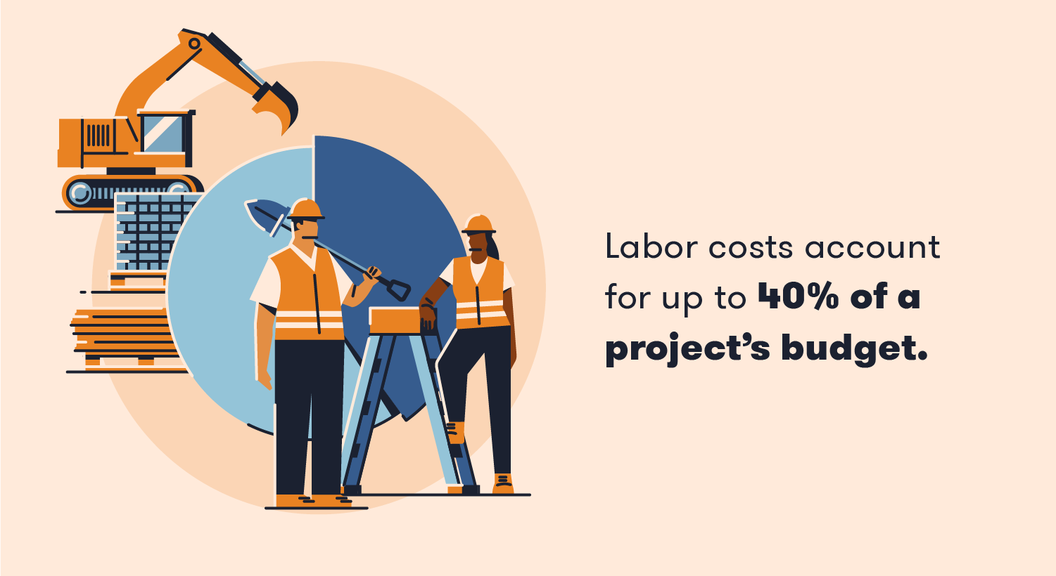 Labor costs account for up to 40% of a project's budget.