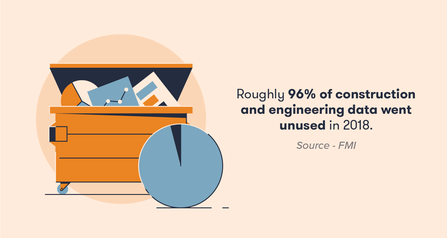 Roughly 96% of construction and engineering data went unused in 2018