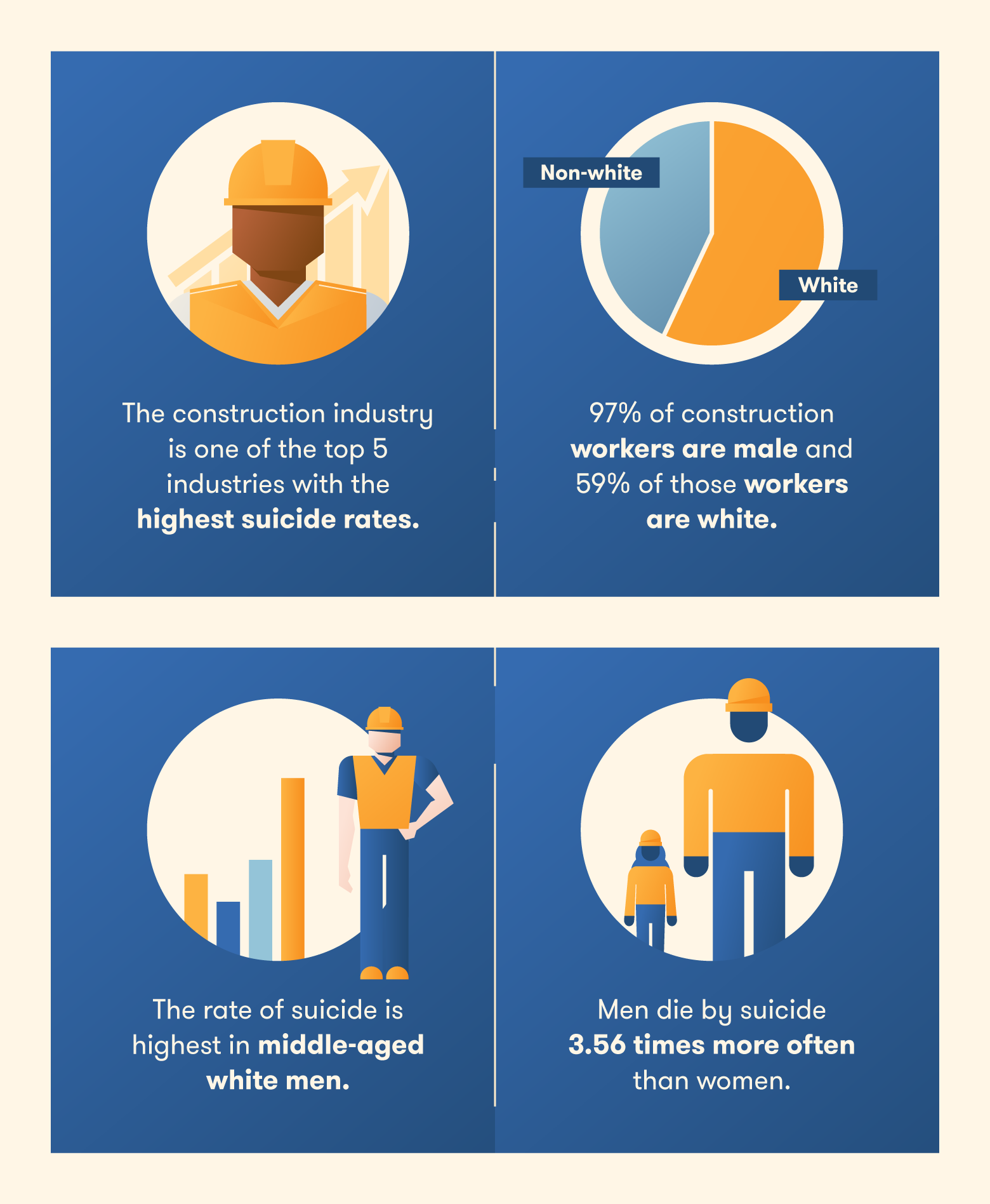 statistics on suicide rates in construction industry