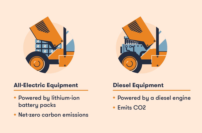 All-electric vs diesel equipment