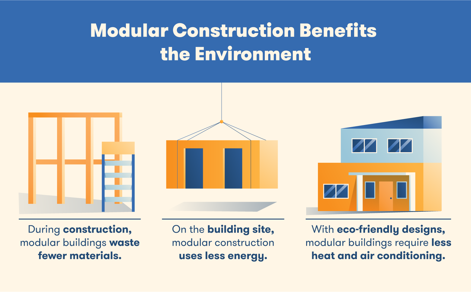 Modular construction involves less material waste, less use of energy, and eco-friendly designs.