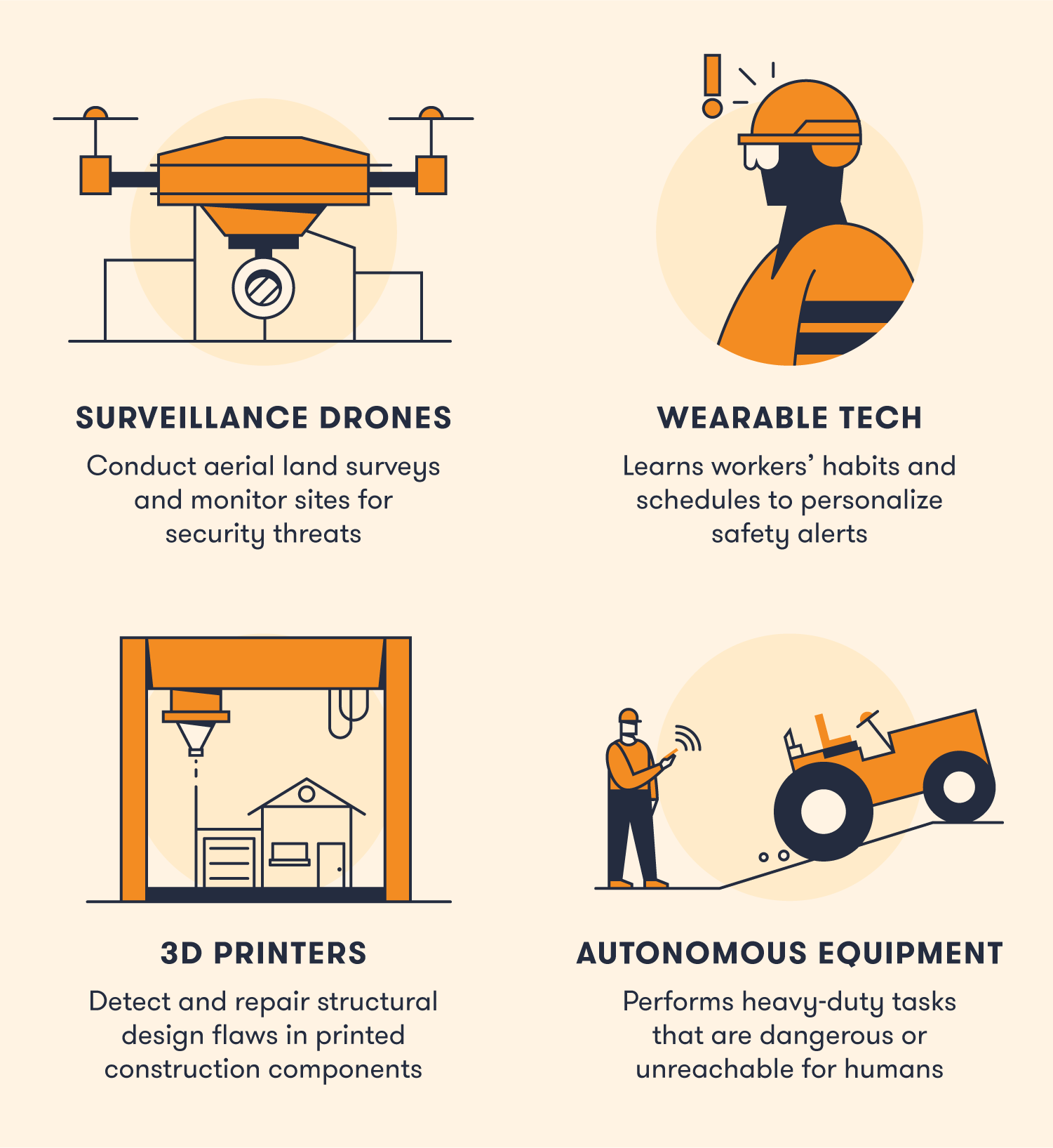 AI can be used in drones, wearables, 3D printers and heavy equipment.
