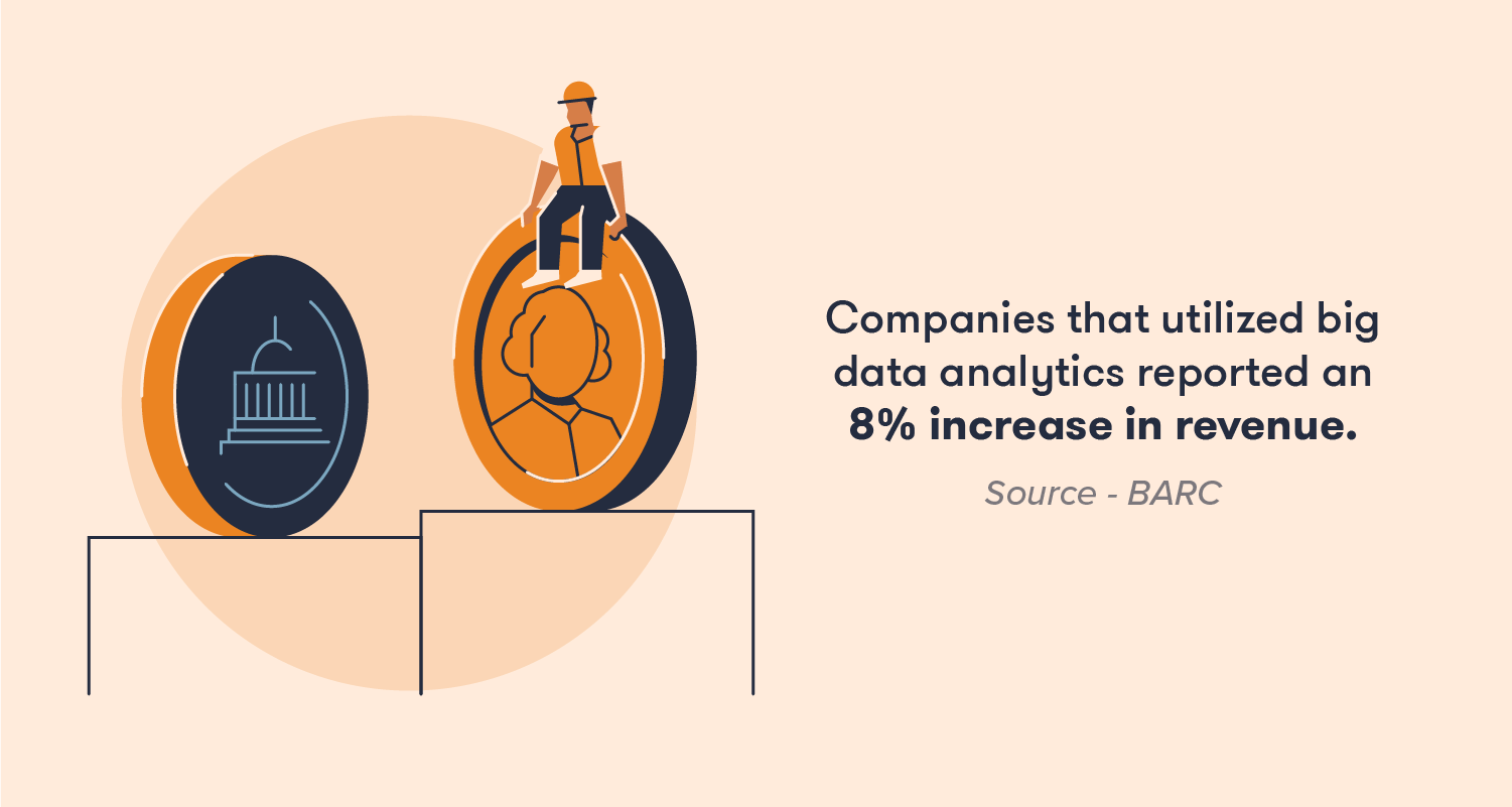 Companies that utilized big data analytics reported an 8% increase in revenue