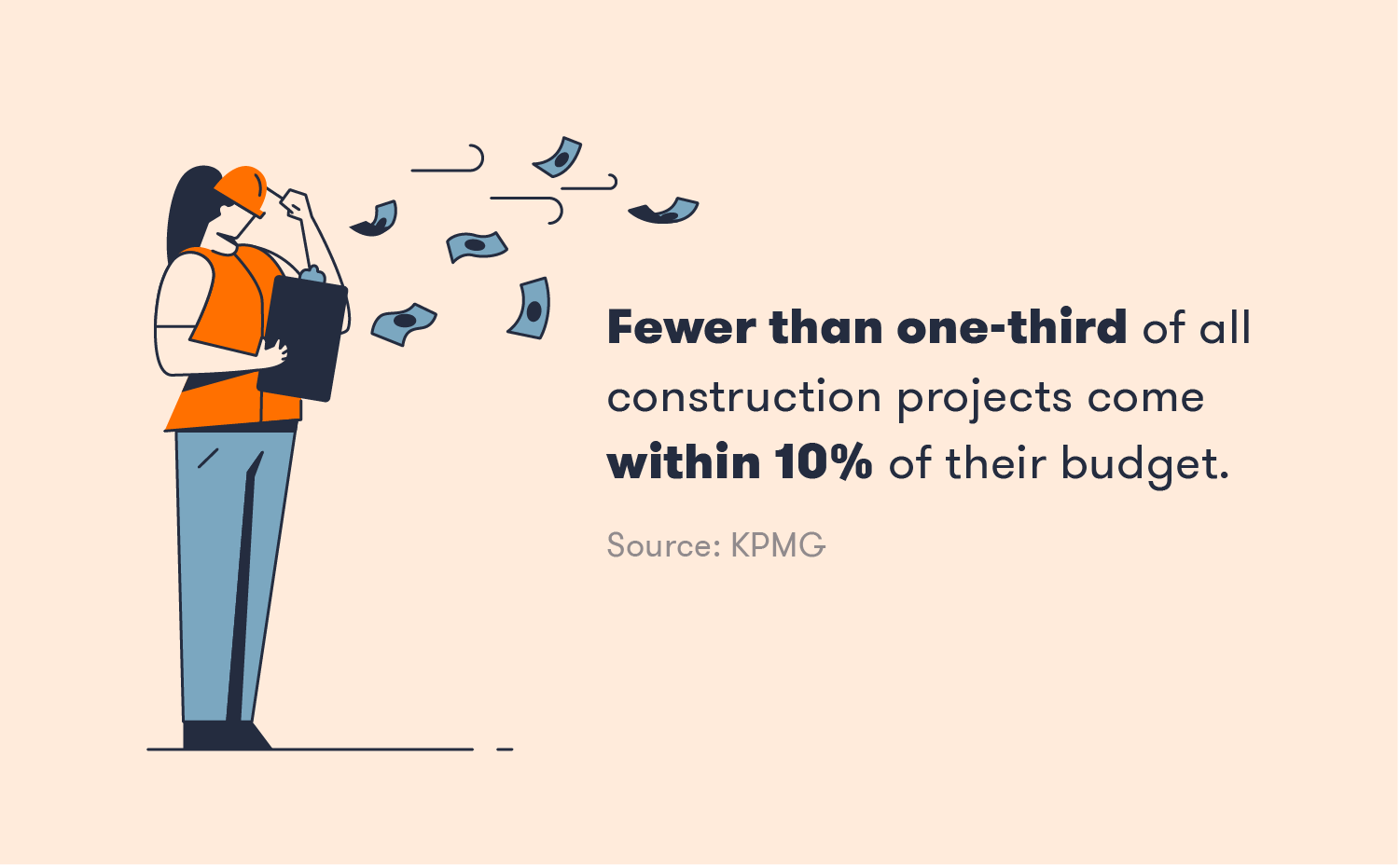 Fewer than one-third of construction projects come within 10% of their budget.