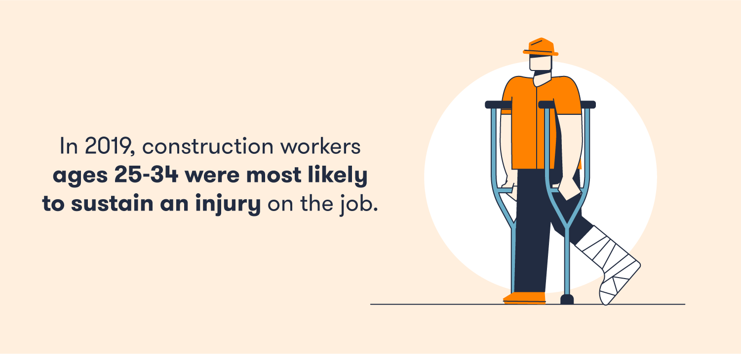 Construction workers age 25-34 are more likely to be injured on the job.