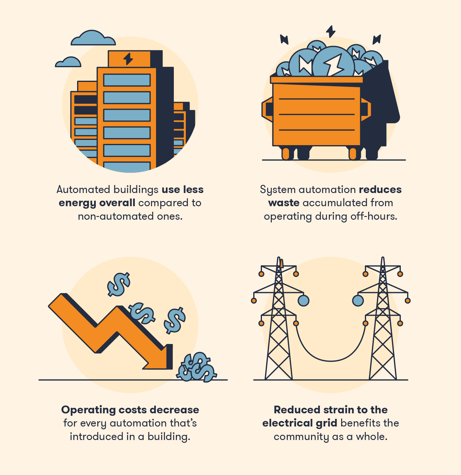 Automation helps regulate energy output and usage.