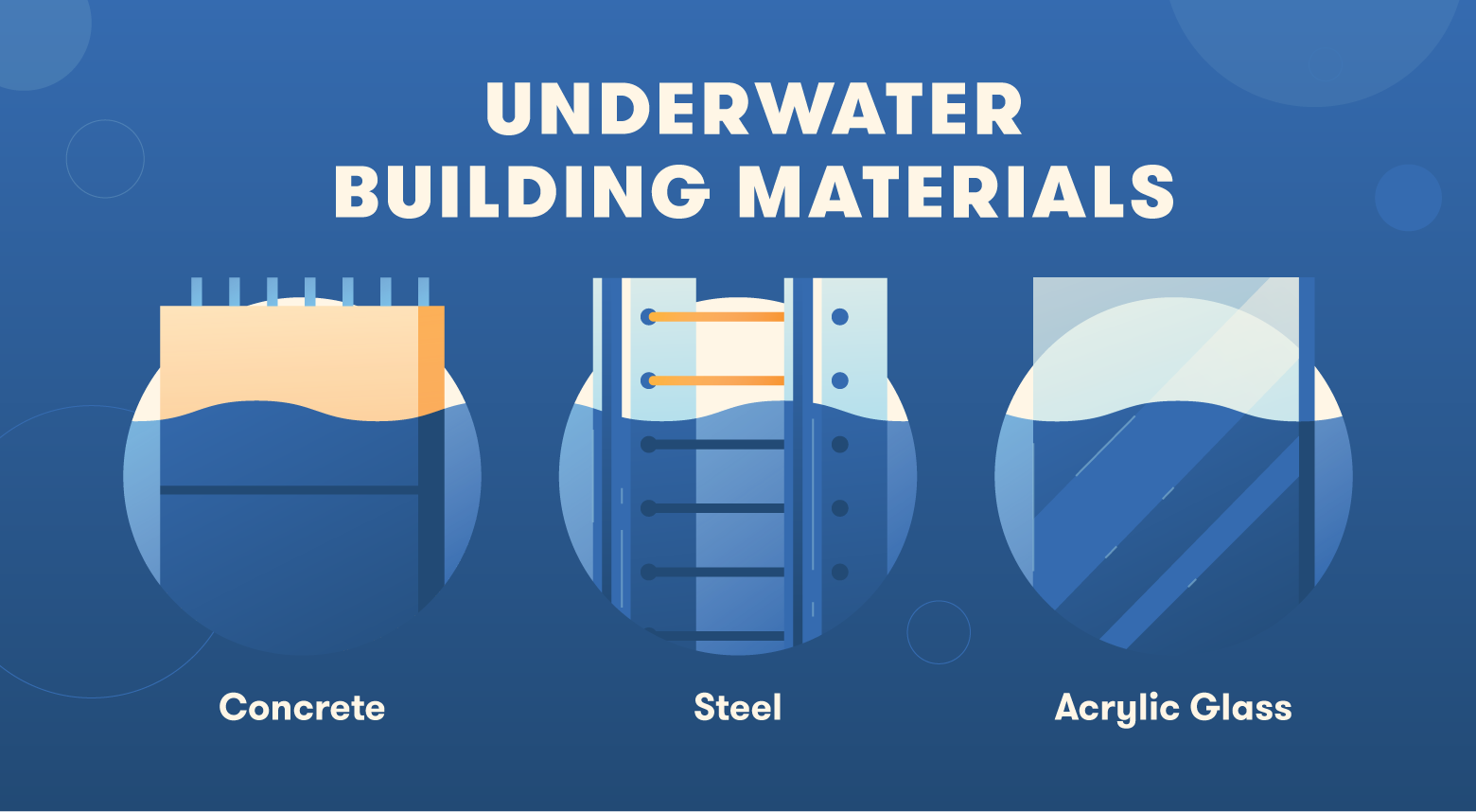 Common underwater building materials include concrete, steel, and acrylic glass.