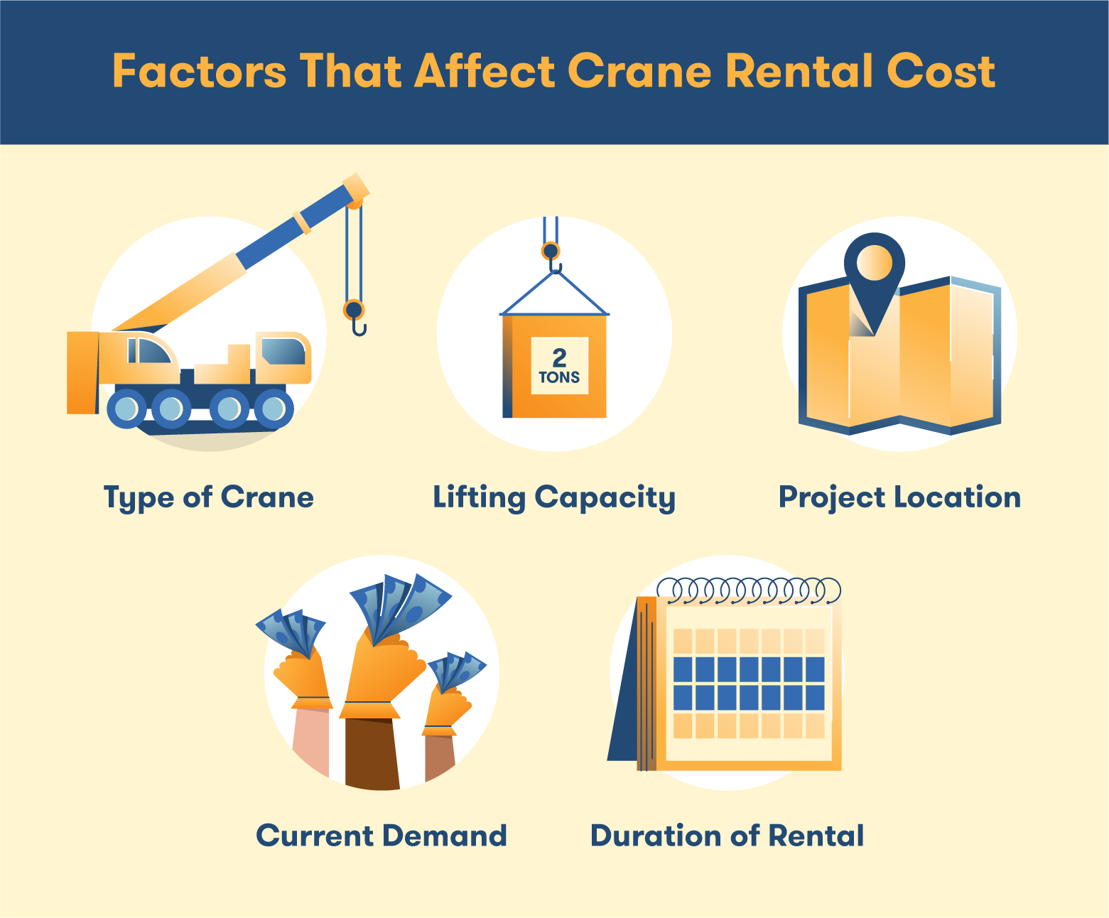 A list of the different factors that affect rental cost for a crane.