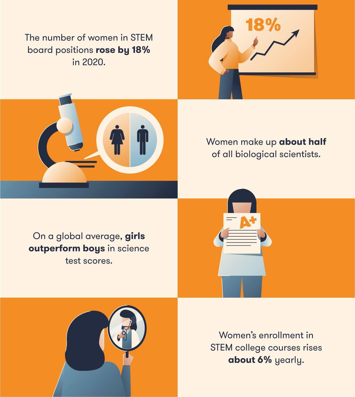 assorted women in STEM statistics