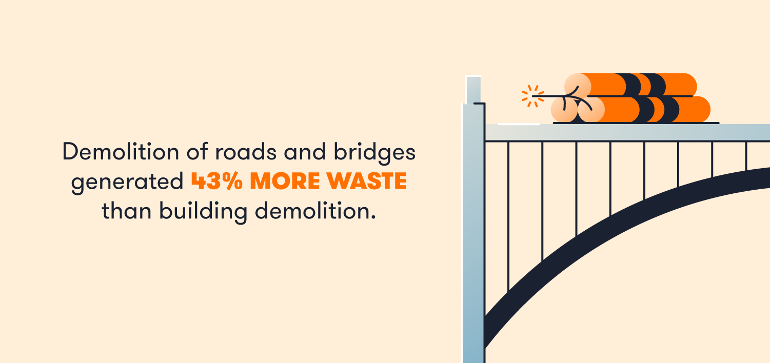 Demolition of roads and bridges generated 43% more waste than building demolition.