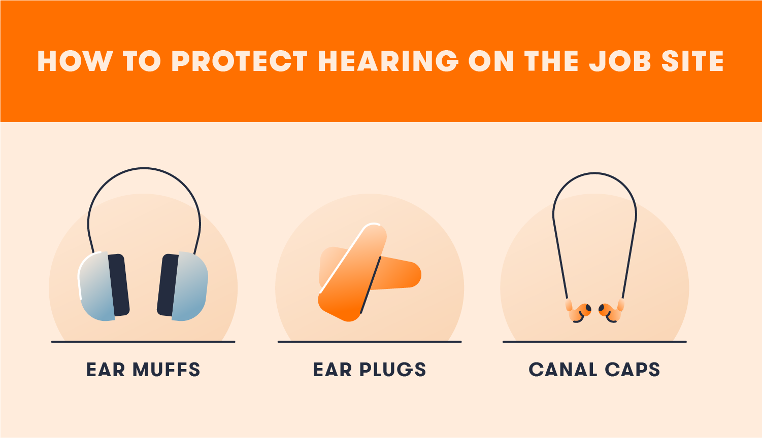 Ear muffs, ear plugs and canal caps help to protect hearing on the job.