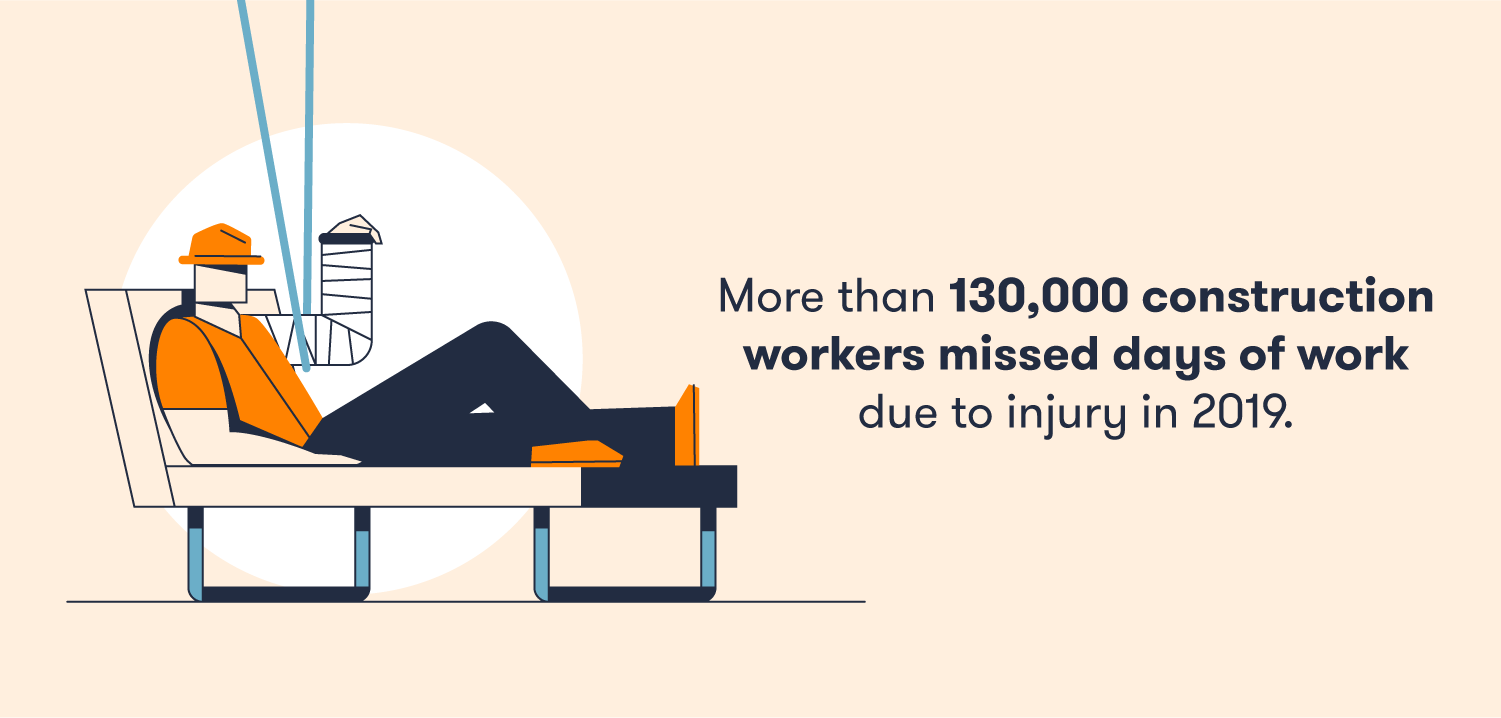 More than 130K workers missed days of work due to injury.