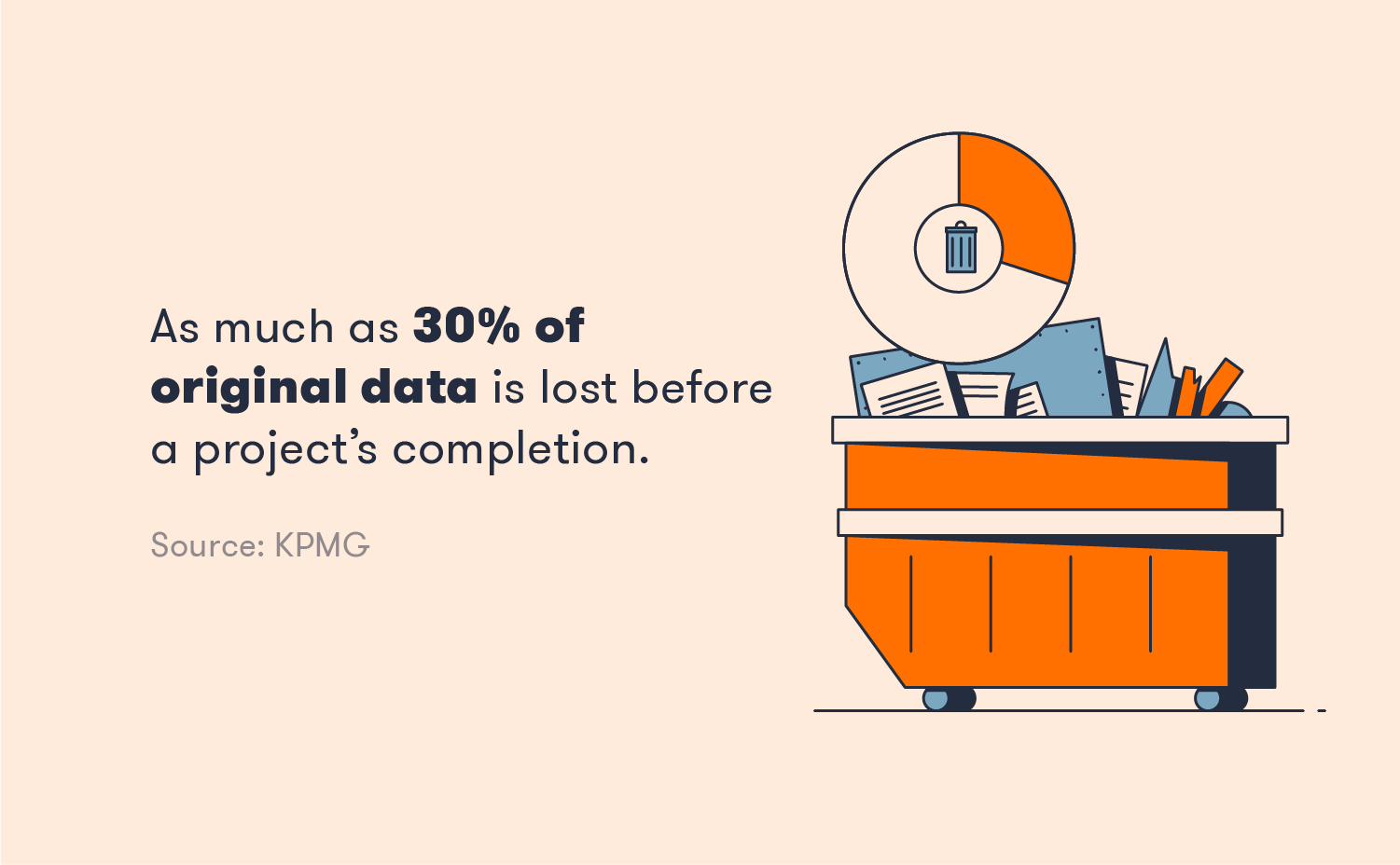 30% of project data is lost before completion.