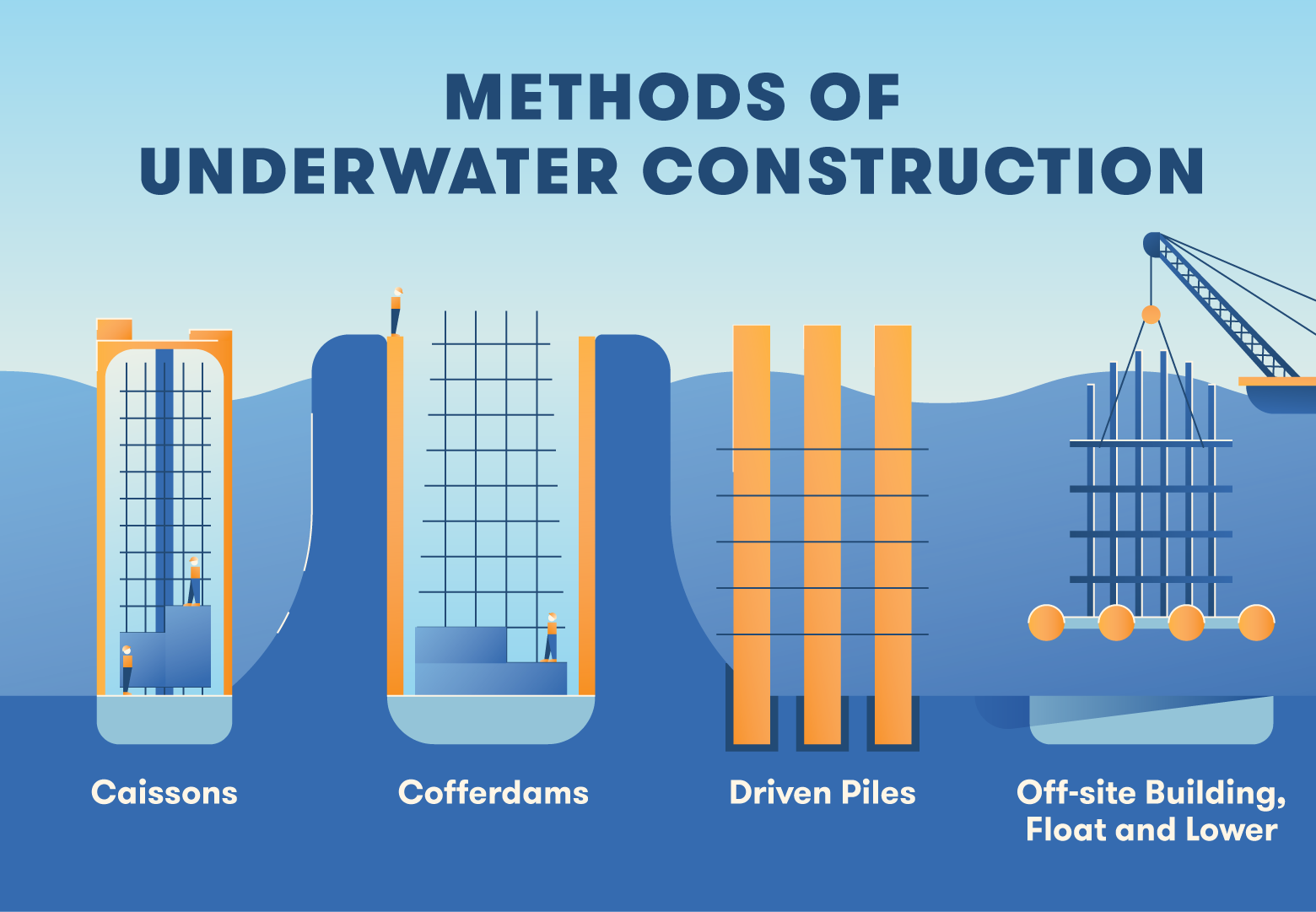 The four most common methods of underwater construction use caissons, cofferdams, driven piles, and off-site building techniques.