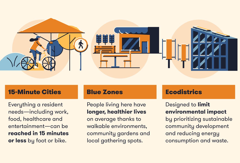 Future urban planning trends