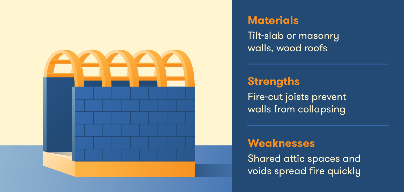 The properties of ordinary buildings.