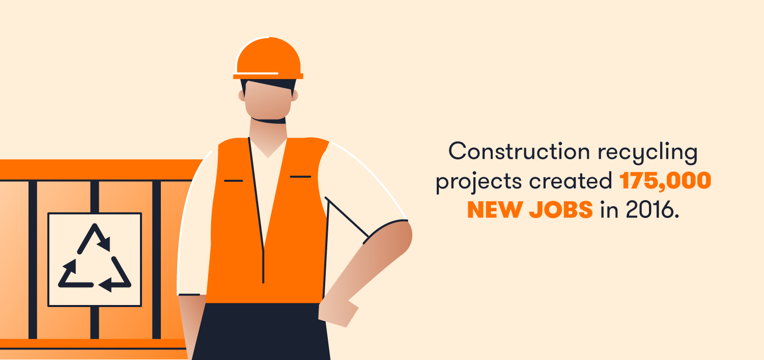 Construction recycling projects created 175,000 new jobs in 2016.