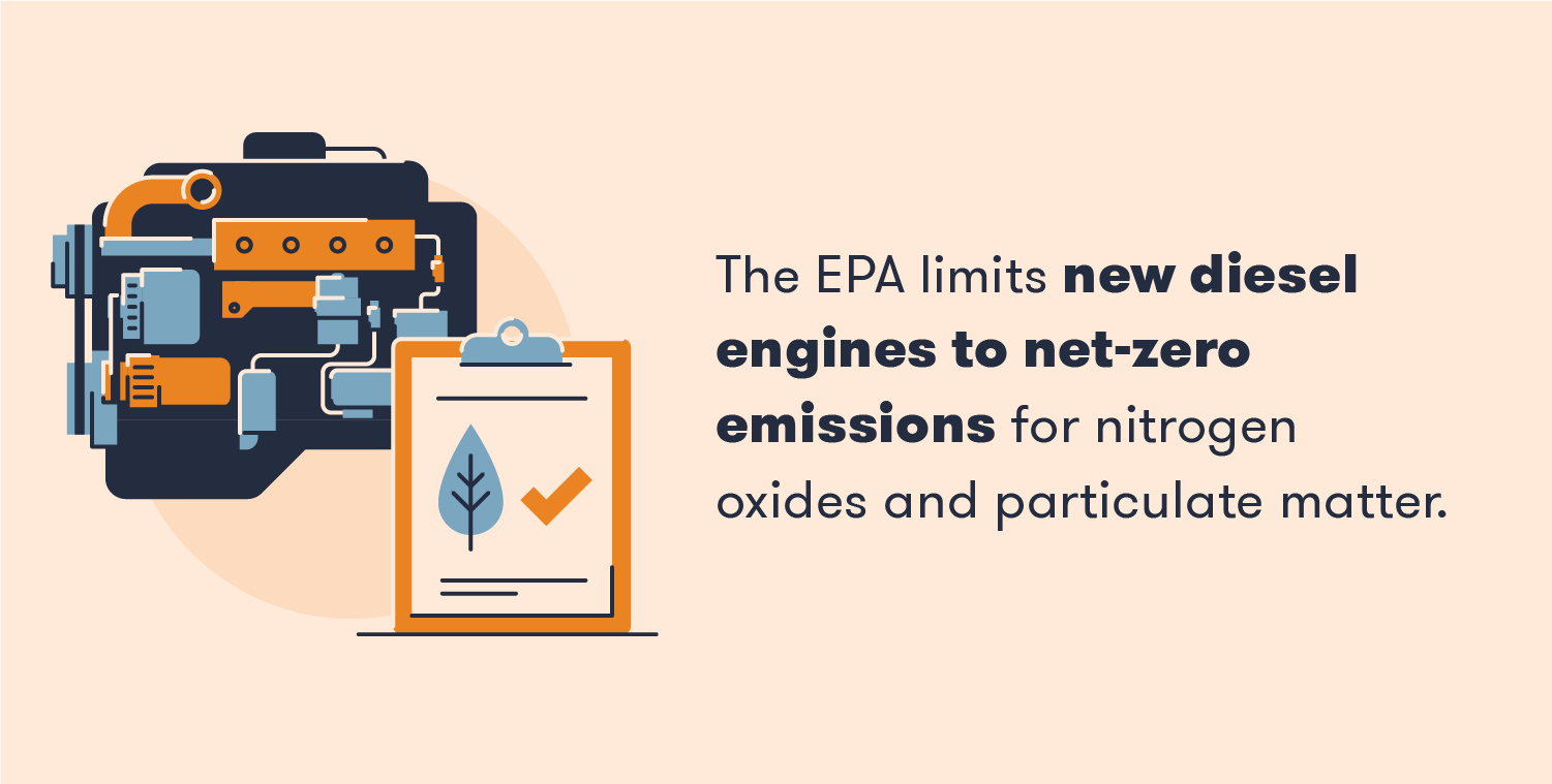 The EPA limits new diesel engines to net-zero emissions for nitrogen oxides and particulate matter.