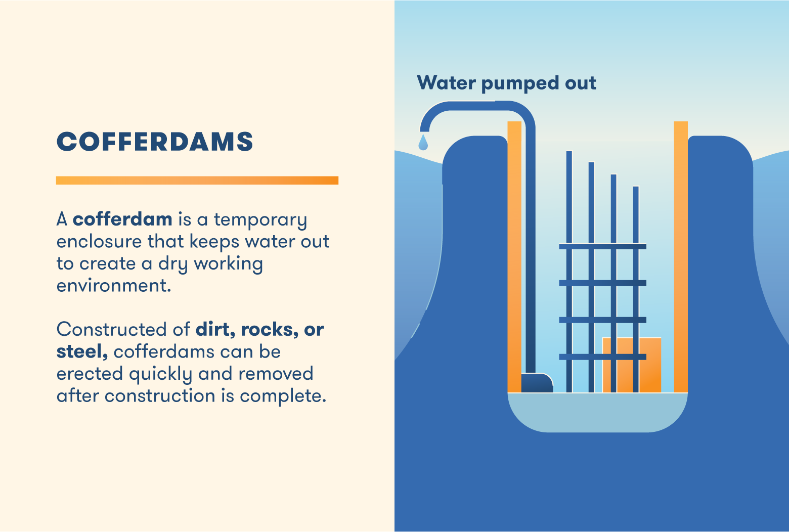 Cofferdams are temporary enclosures that keep water out of an environment during construction.