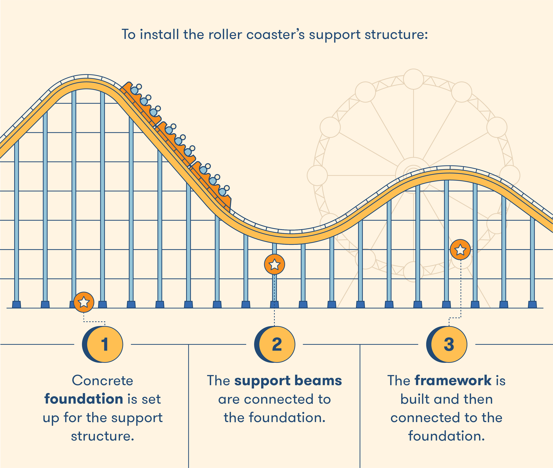 Installing the Support Structure BigRentz