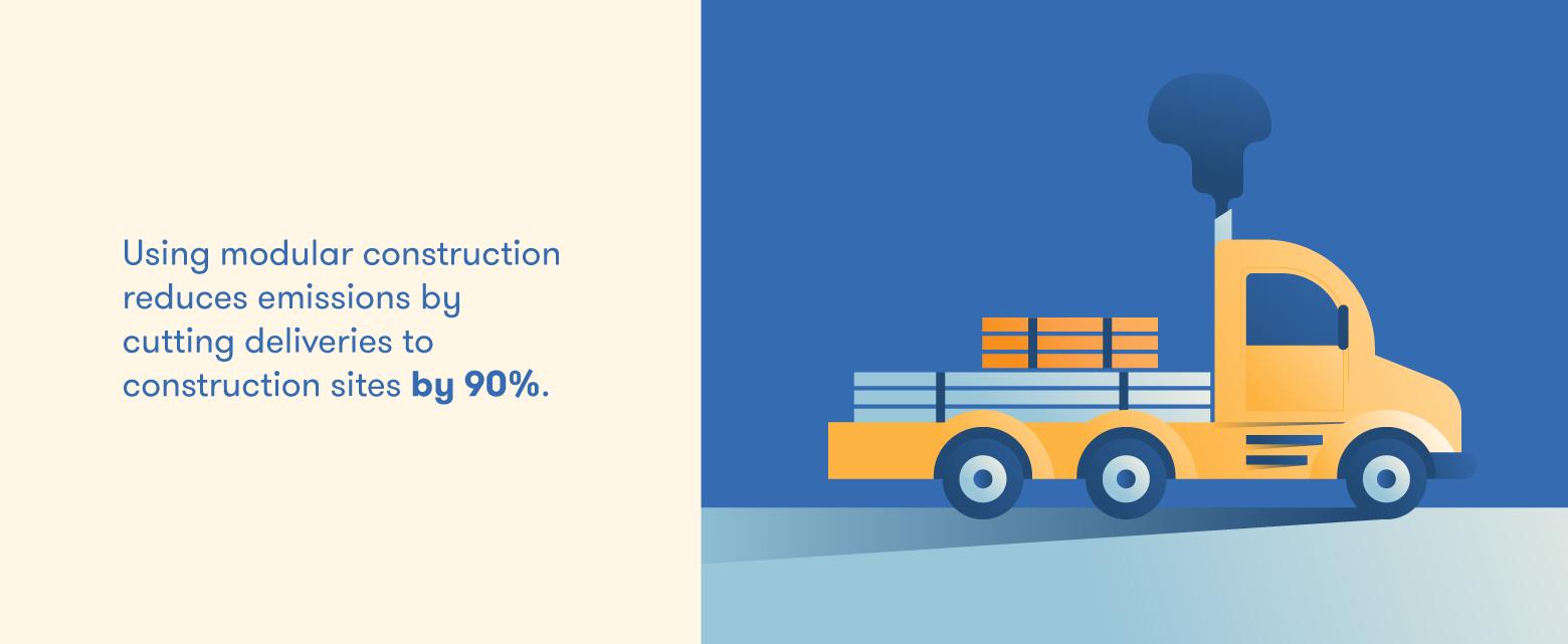Modular construction cuts transportation emissions.