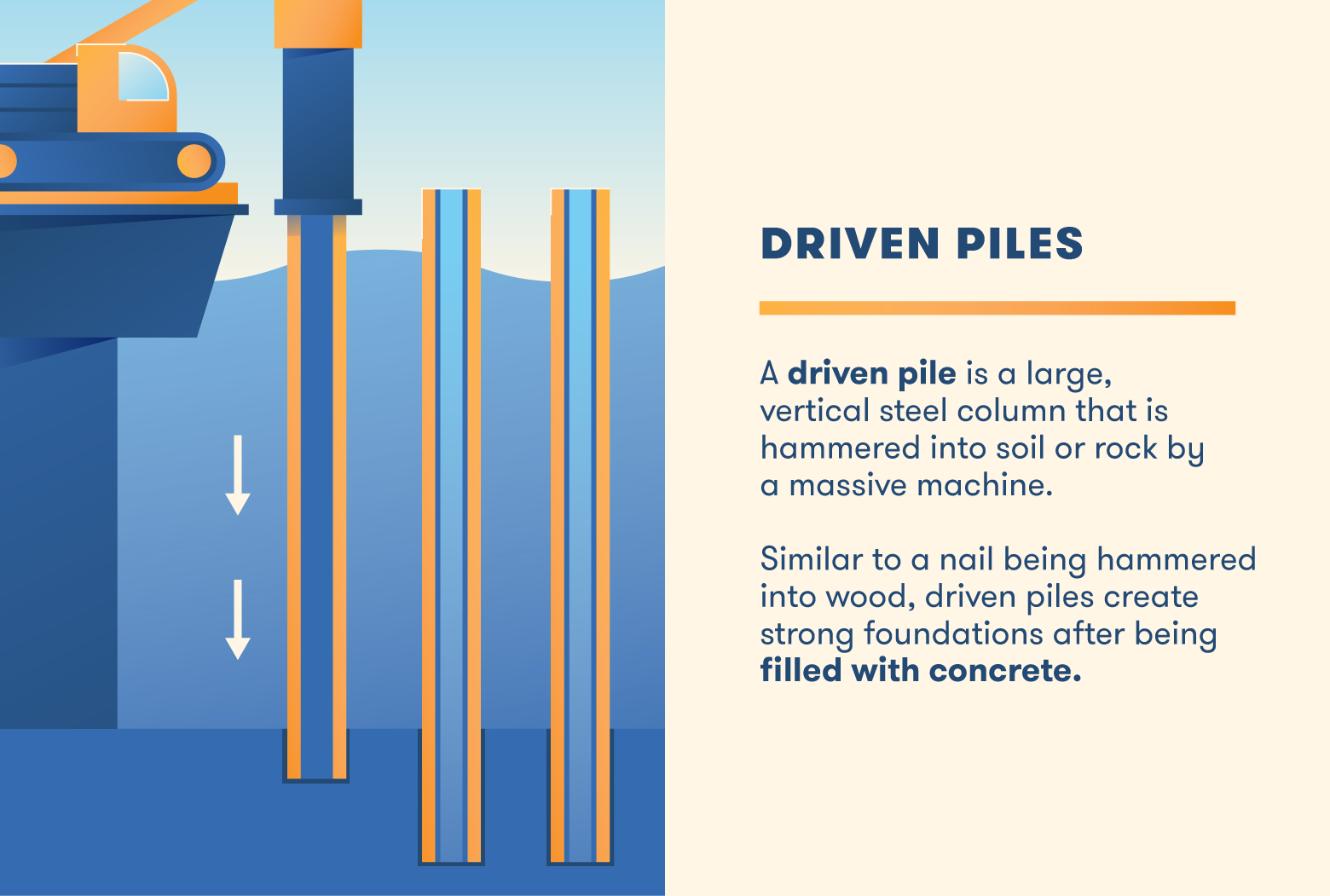 Driven piles are columns that are driven down into soil or rock to create a foundation.
