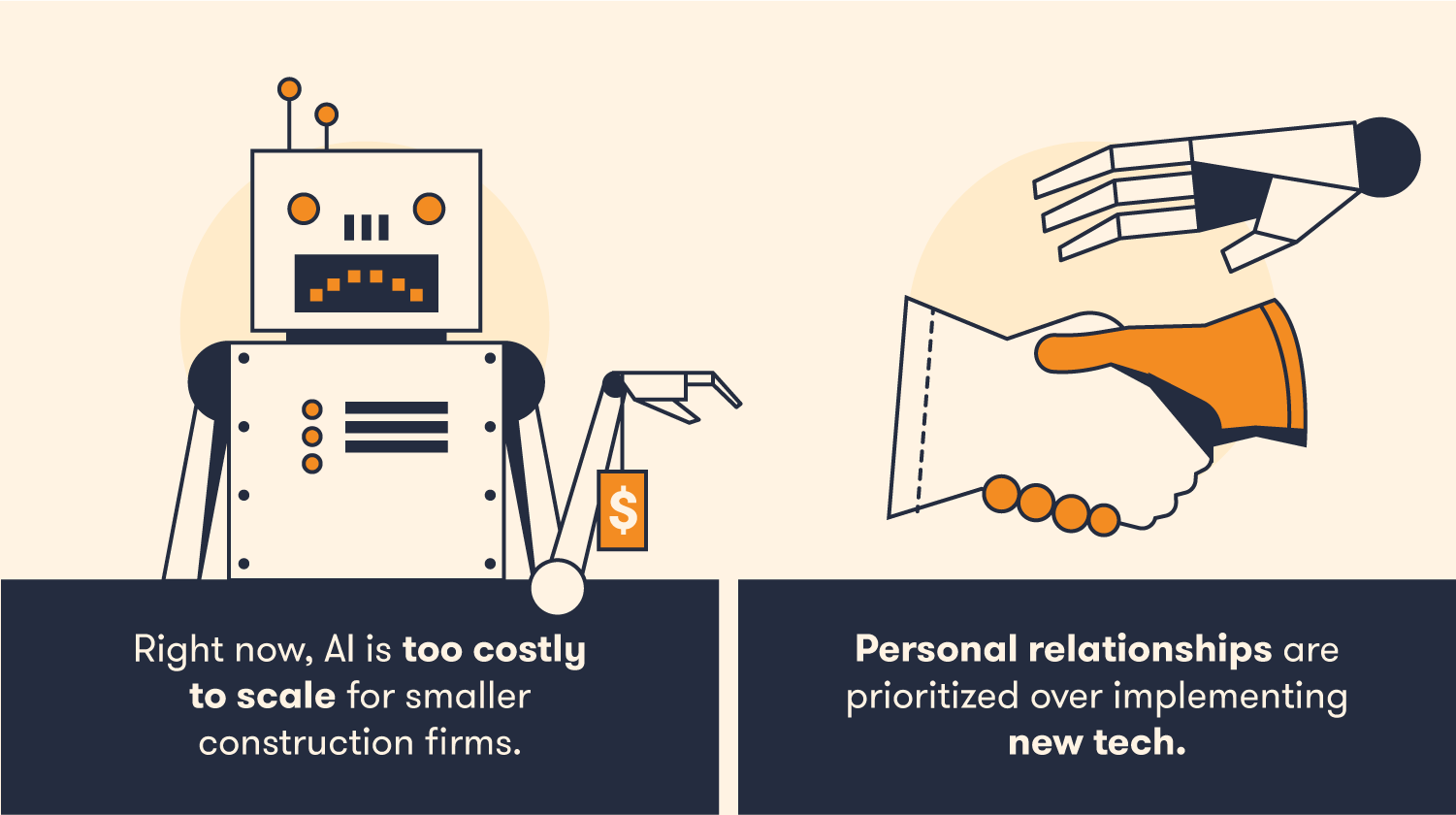 AI is too new and too costly for widespread use right now.