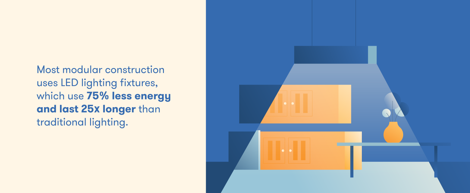 Modular construction integrates green fixtures that use less energy and last longer.