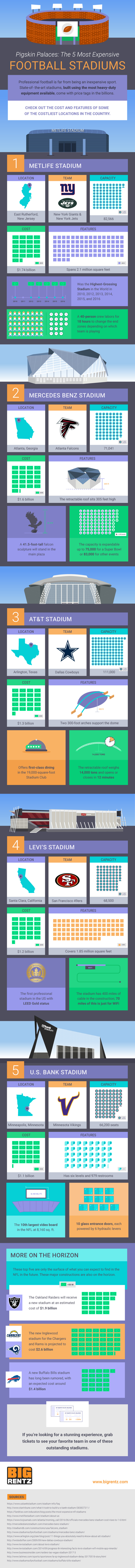 Pigskin Palaces: 5 Most Expensive Stadiums