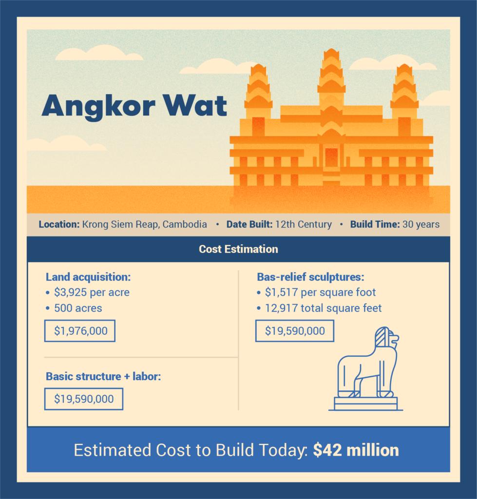 angkor wat cost to build