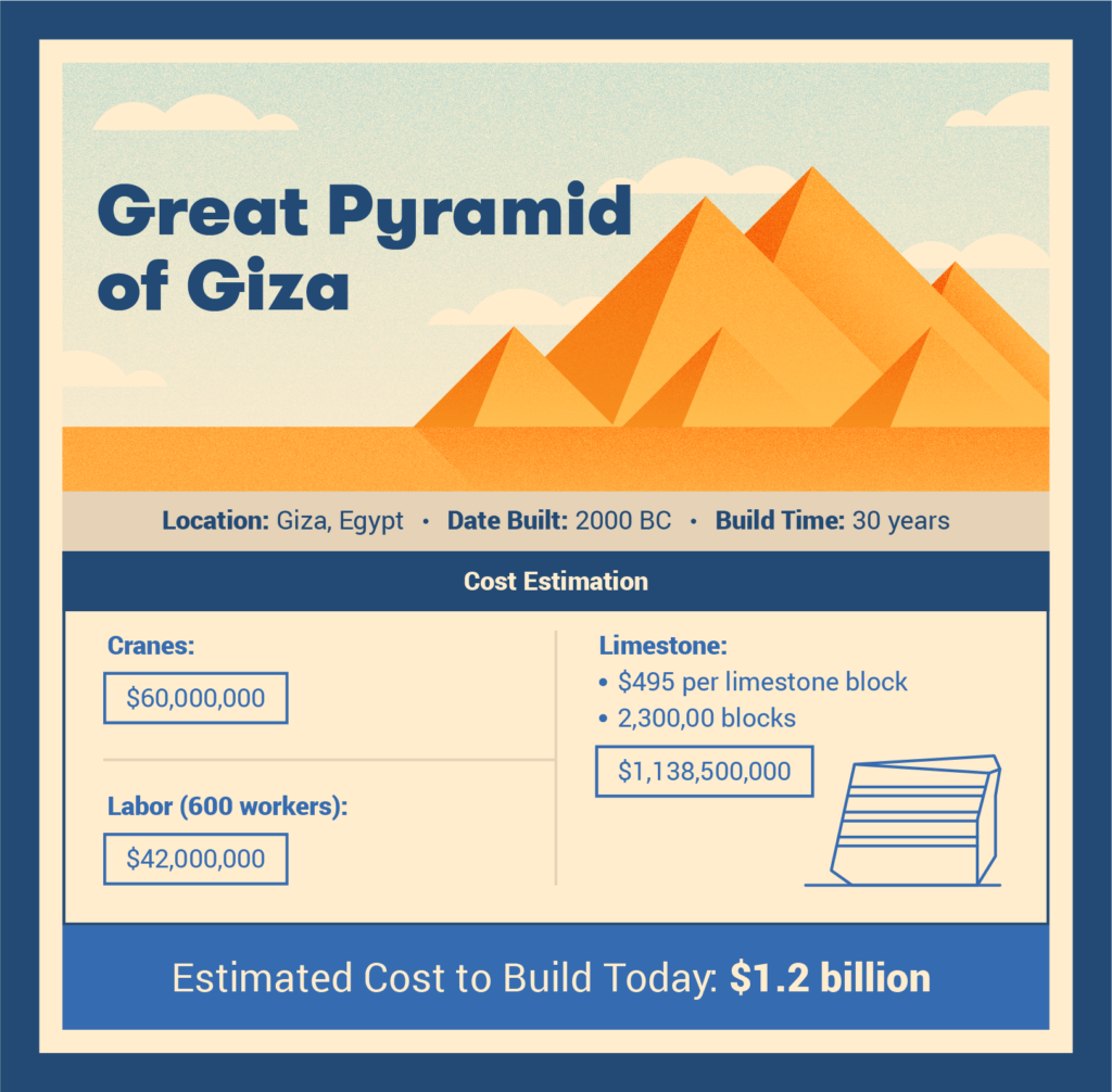 great pyramid of giza cost to build