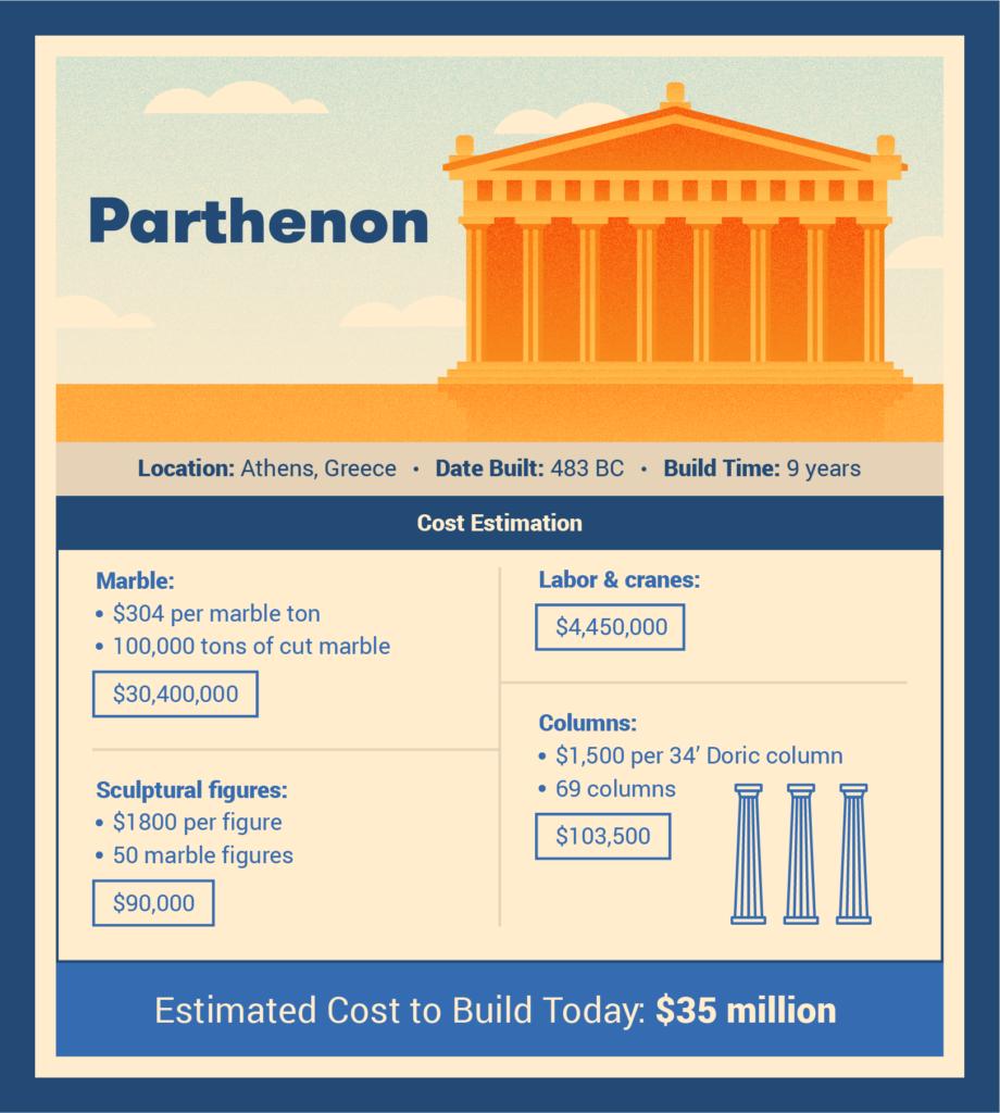 parthenon cost to build