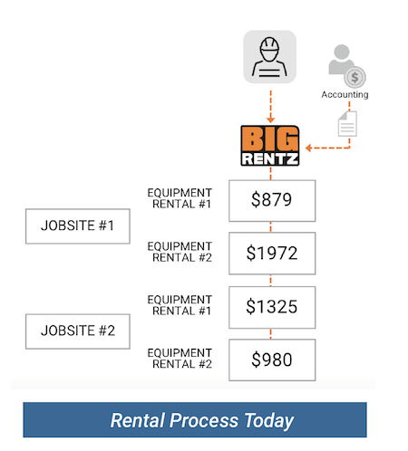 The BigRentz rental process is simplified for all businesses.