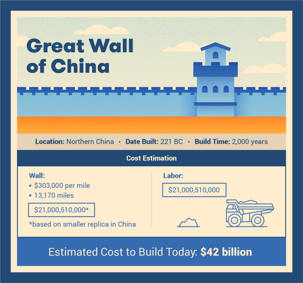 Cost to build Great Wall today