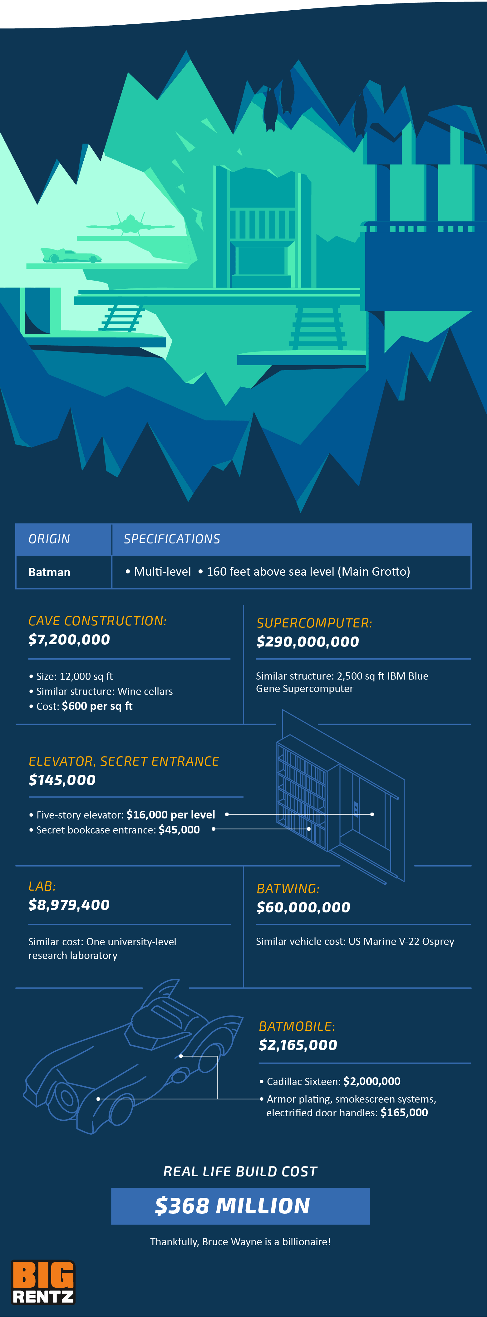 A breakdown of the costs of building the Bat Cave, which is estimated to be $368 million.