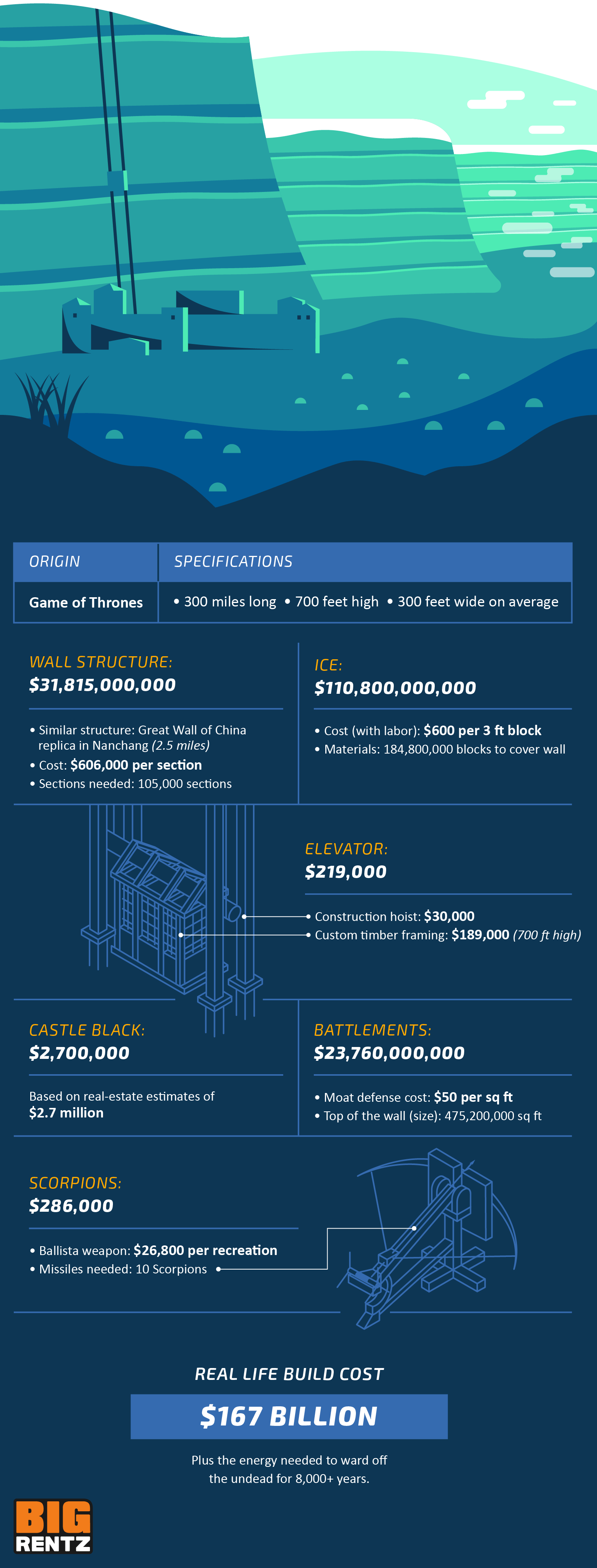 A breakdown of the costs of building the Wall in Game of Thrones, which is estimated to be $167 billion.