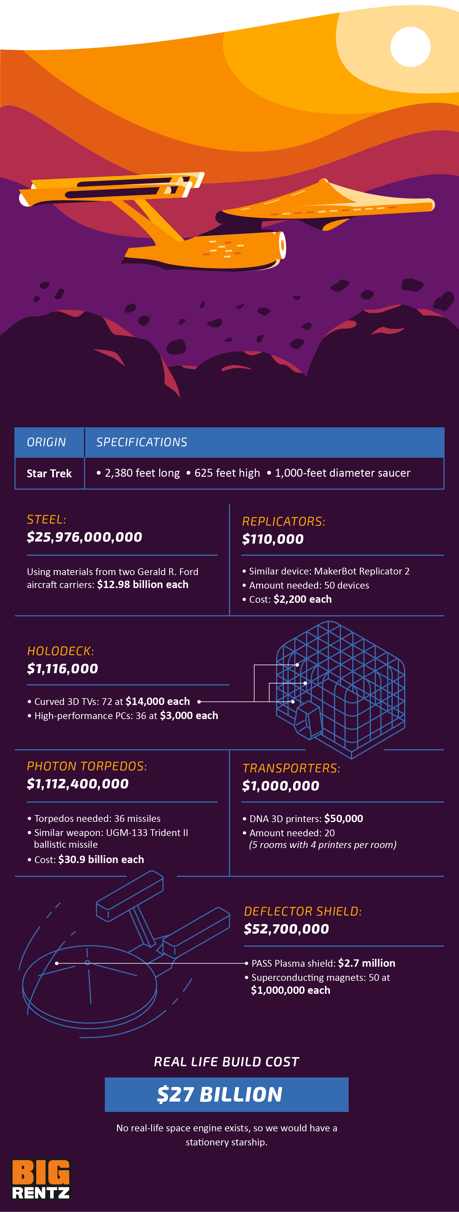 A breakdown of the costs of building Starship Enterprise, which is estimated to be $27 billion.