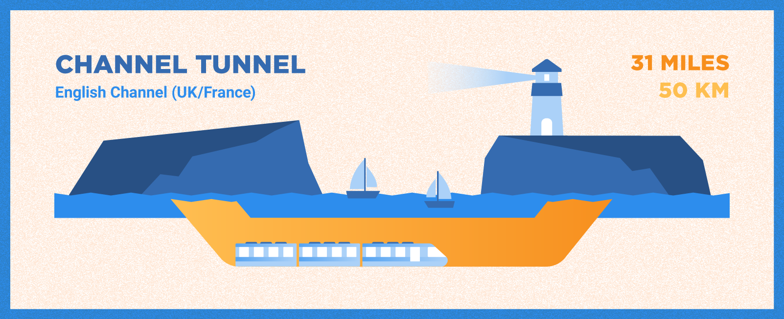 Channel Tunnel is 31 miles long and located in the English Channel.