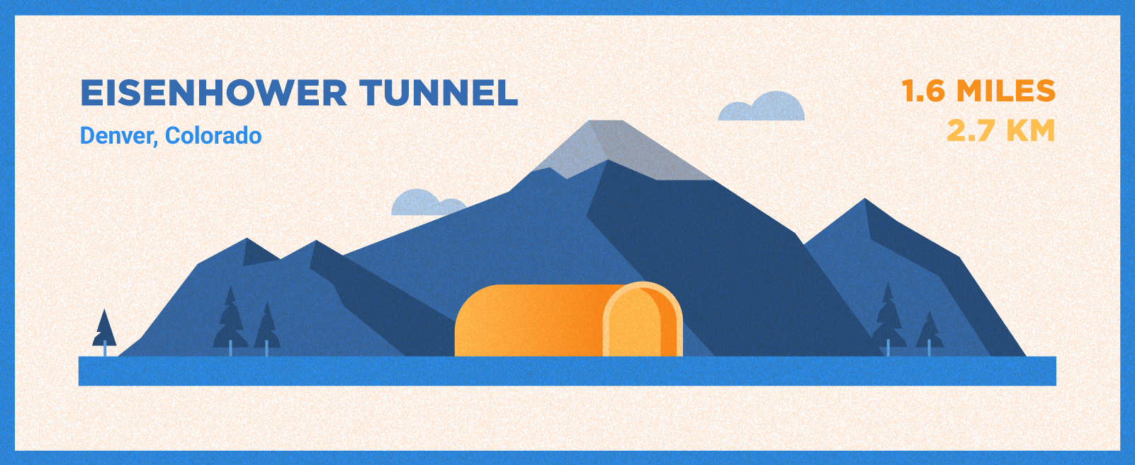 Eisenhower Tunnel is 1.6 miles long and located in Denver, Colorado.