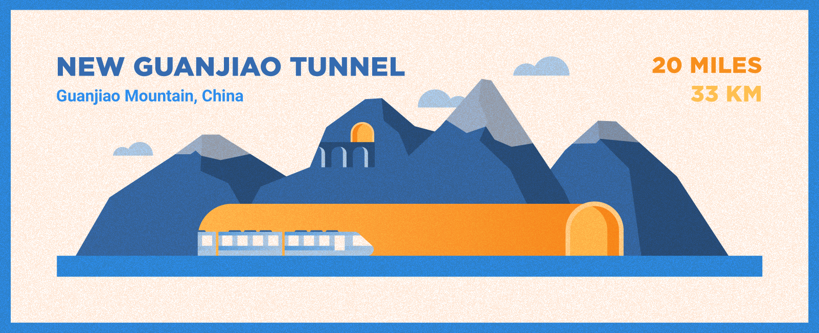 New Guanjao Tunnel is 10 miles long and located in China.
