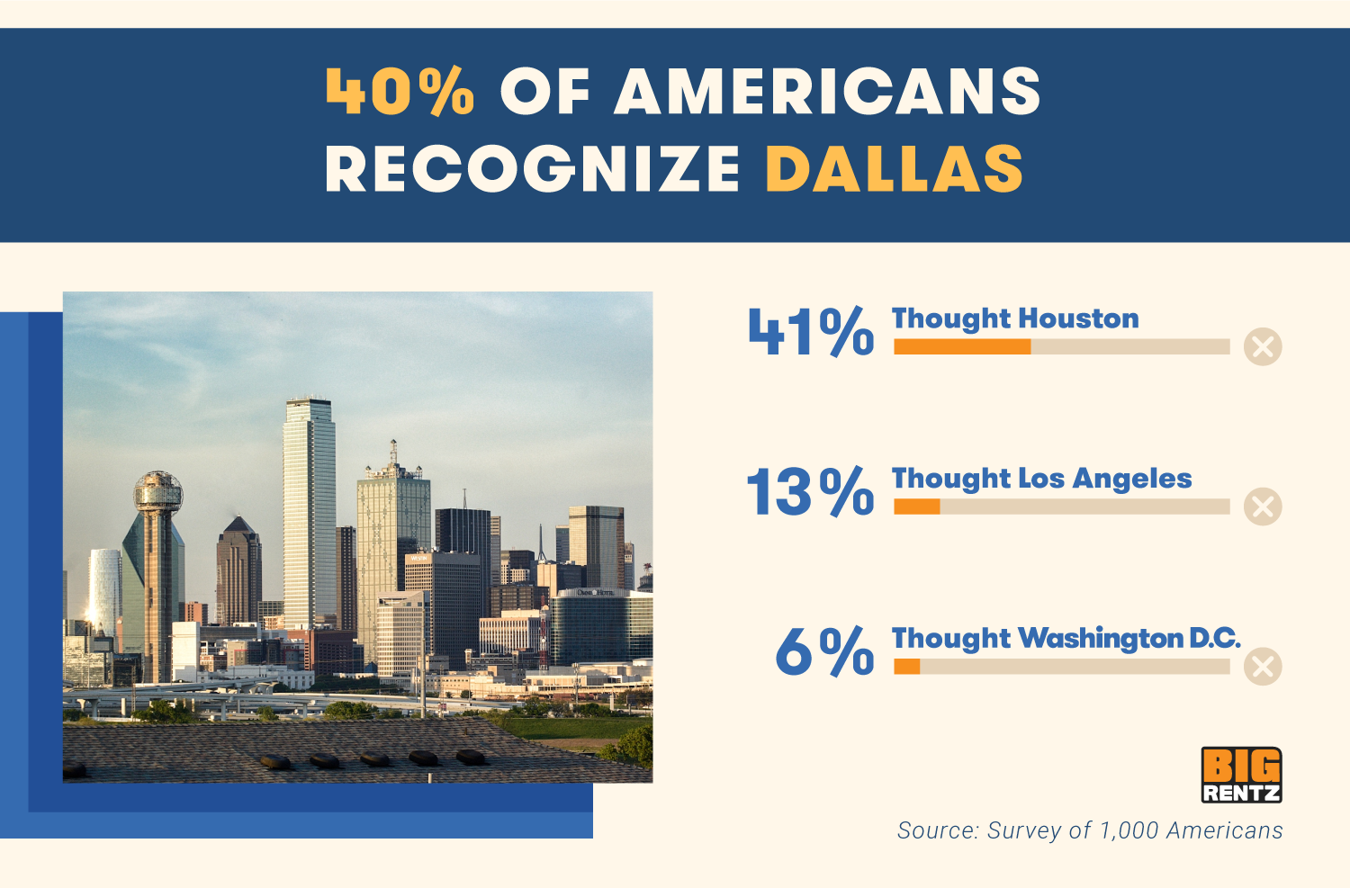 40% of Americans recognize Dallas. 41% thought Houston. 13% thought Los Angeles, 6% thought Washington D.C.