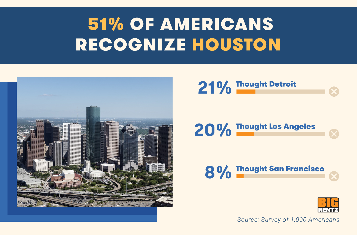 51% of Americans recognize Houston. 21% thought Detriot, 20% thought Los Angeles, 8% thought San Francisco.