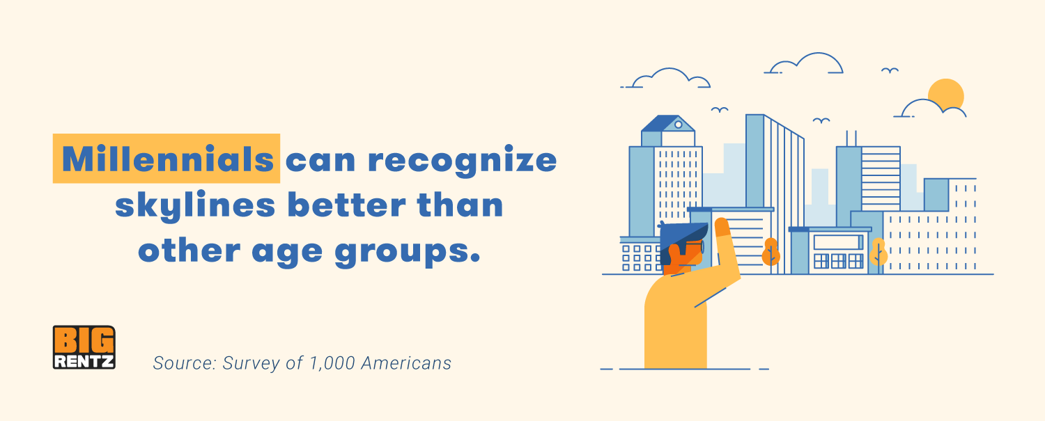Millennials are able to recognize skylines better in our study.