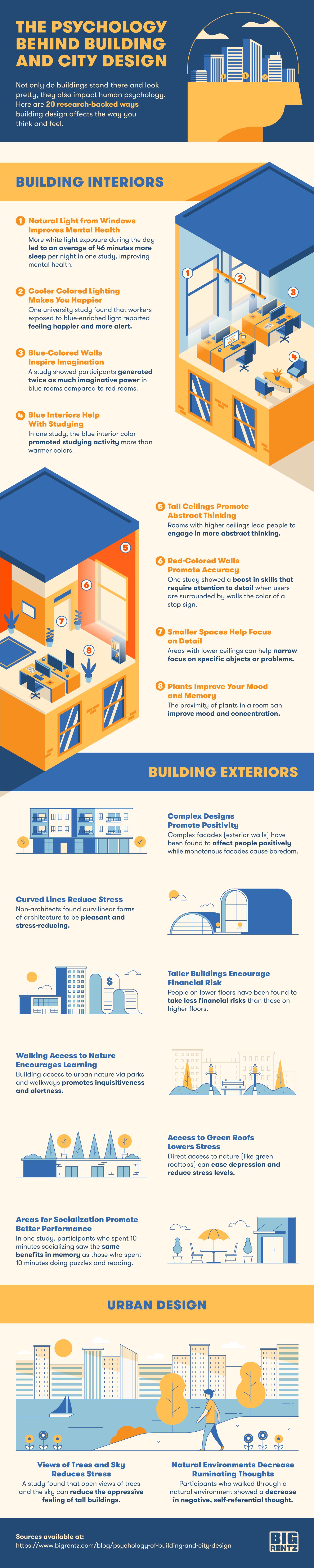 20 psychological effects of building interiors, building exteriors, and urban design.