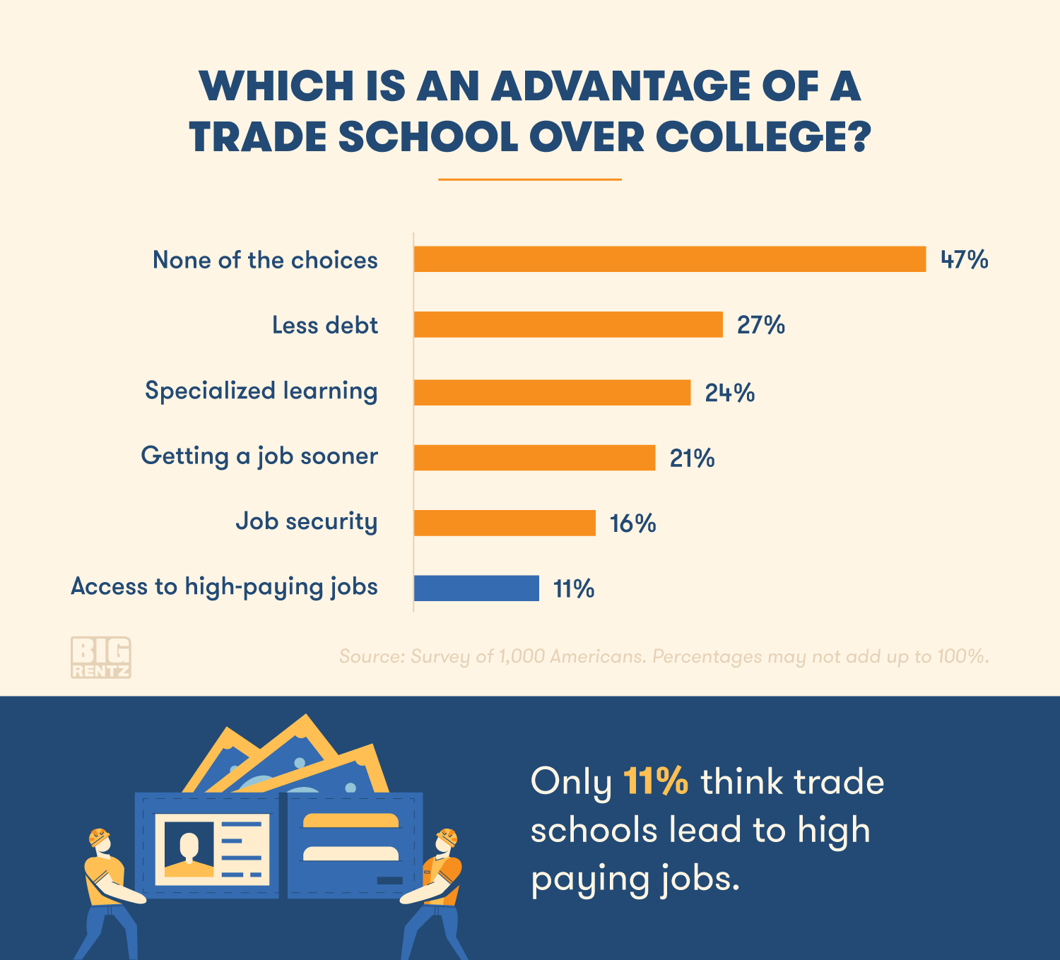 Only 11 percent of Americans think trade schools lead to high paying jobs.