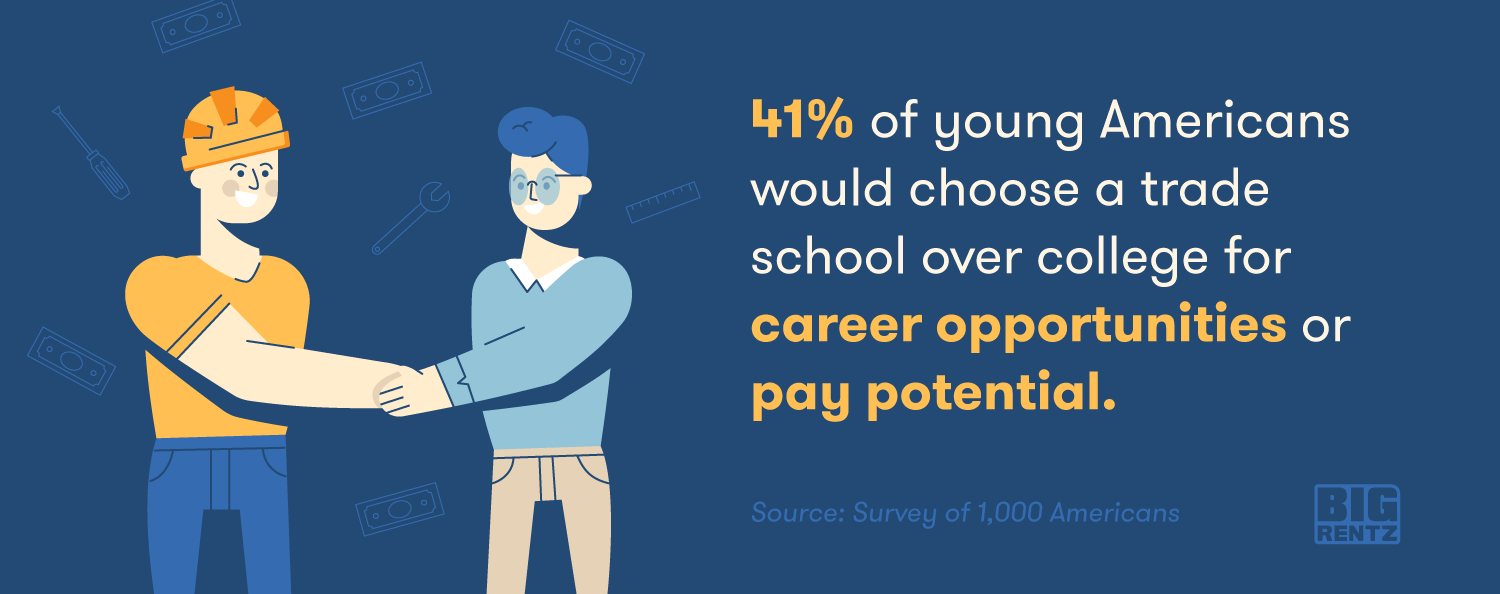 41% of young Americans would choose a trade school over college for career opportunities or pay potential.