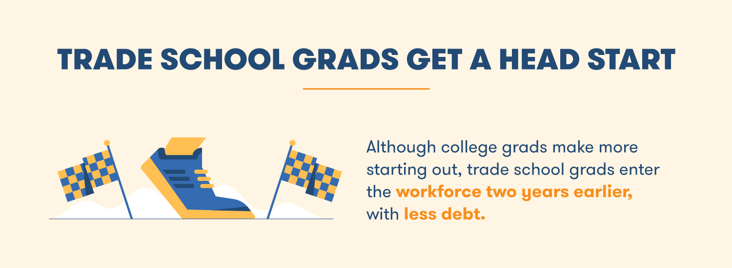Although college grads make more money starting out, trade school grads enter the workforce two years earlier with less debt.